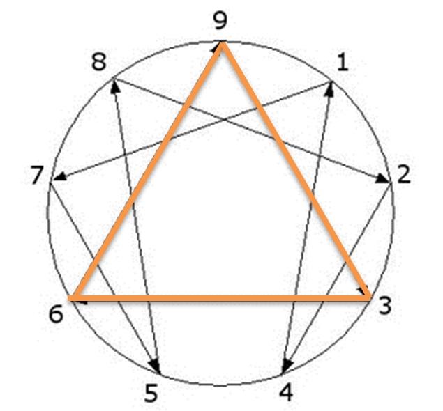 enneagramma triangolo